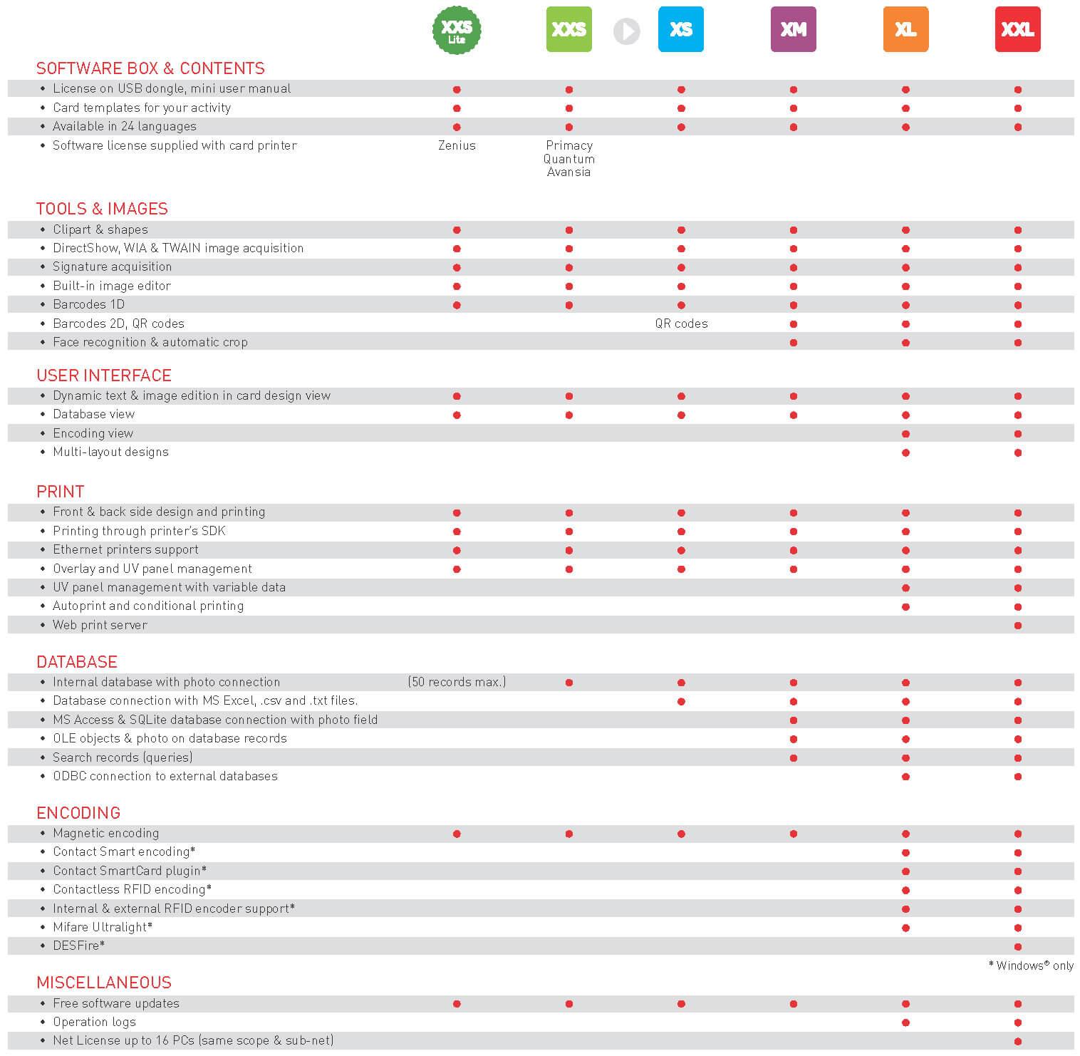 CardPresso finns i sex stycken olika mjukvaruversioner