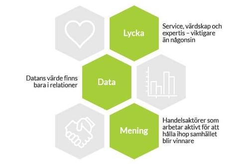 Konsumenter kommer år 2030 att ha förändrade värderingar, prioriteringar och beteenden och där menar ICA att lycka, data och mening det viktigaste.