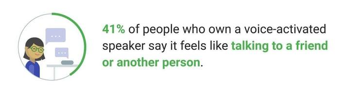 Enligt Google tycker 41 % av de som äger en röstaktiverad högtalare, att det känns som att tala med en vän eller en annan person