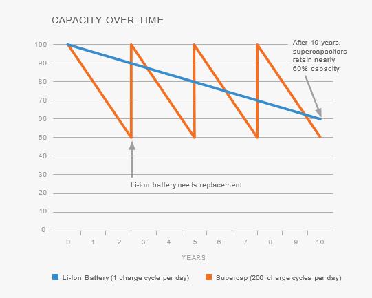 Efter 10 år har en superkondensator fortfarande drygt 60 % kvar att ge, medan ett litiumjonbatteri behöver bytas redan efter drygt 2,5 år då prestandan har minskat
