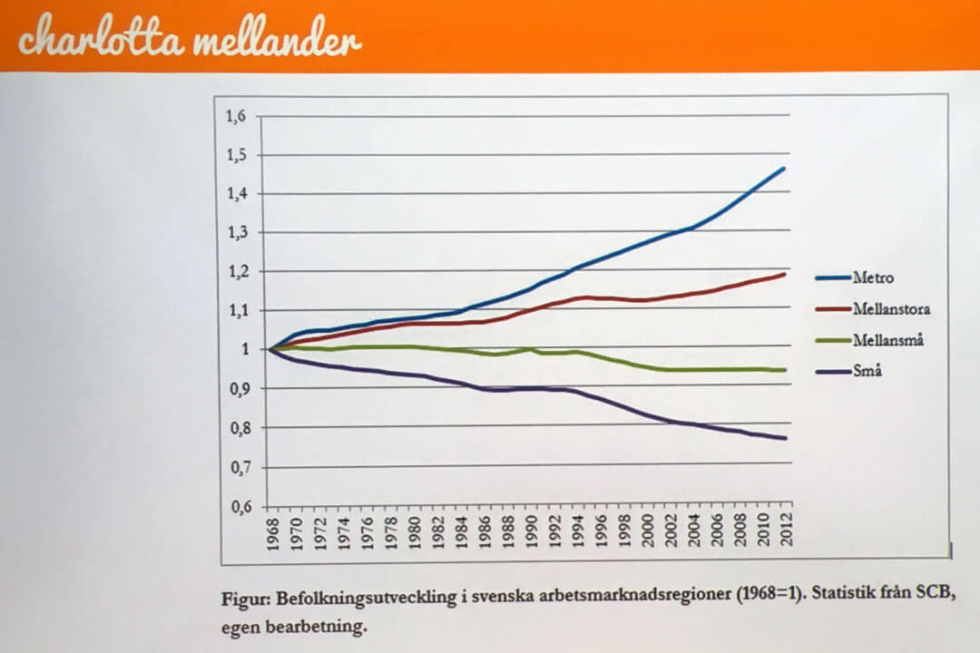 Befolkningsutveckling i svenska arbetsmarknadsregioner