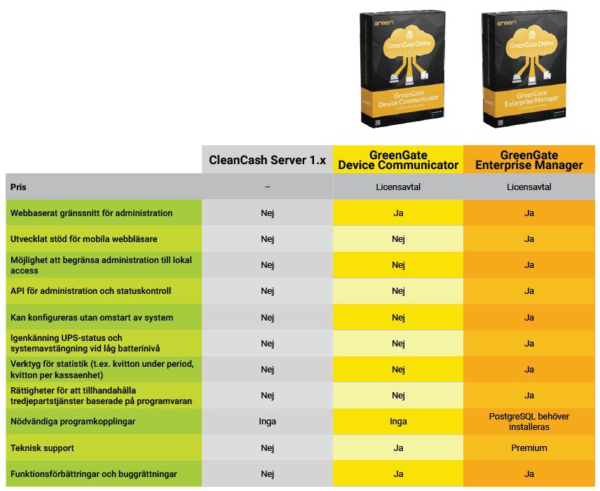 Produktjämförelse mellan CleanCash Server, GreenGate Device Communicator och GreenGate Enterprise Manager